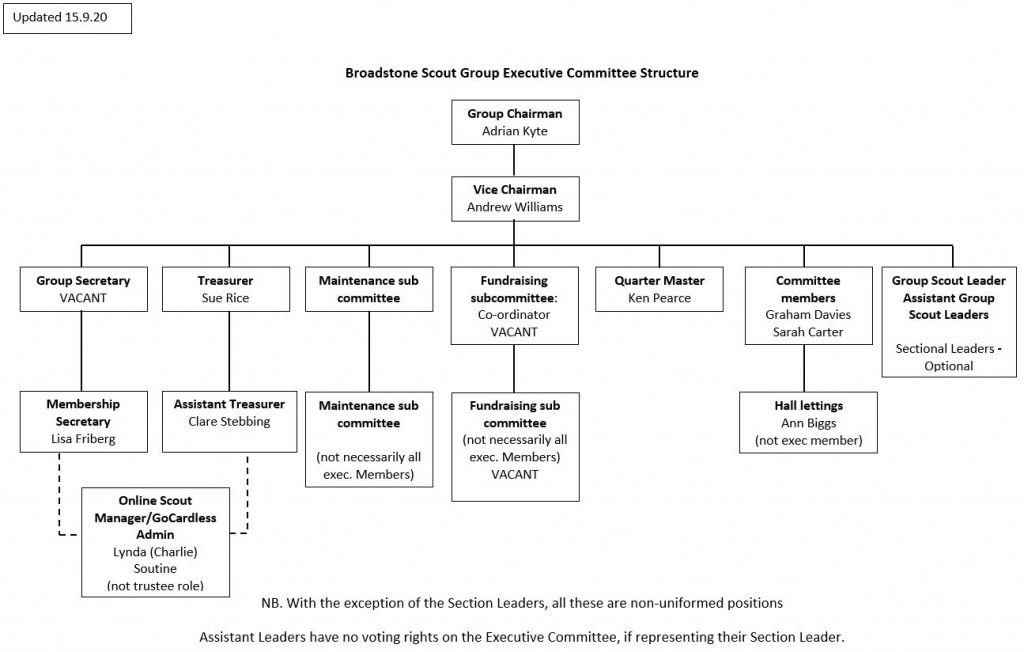 Broadstone Scout Group Executive Committee Structure